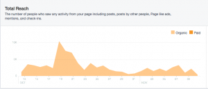 Social media marketing can have a lingering effect.