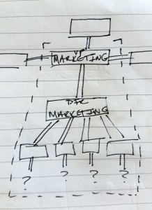 Marketing department structure example