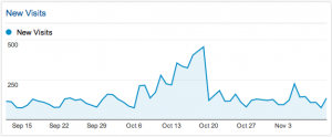 A web site new visits traffic trend graph.